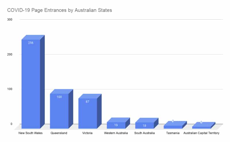 Chart - Australian Photography interest by State COVID-19 data